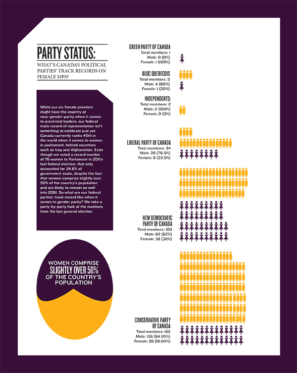 Canadian Female Premiers Infographic Design