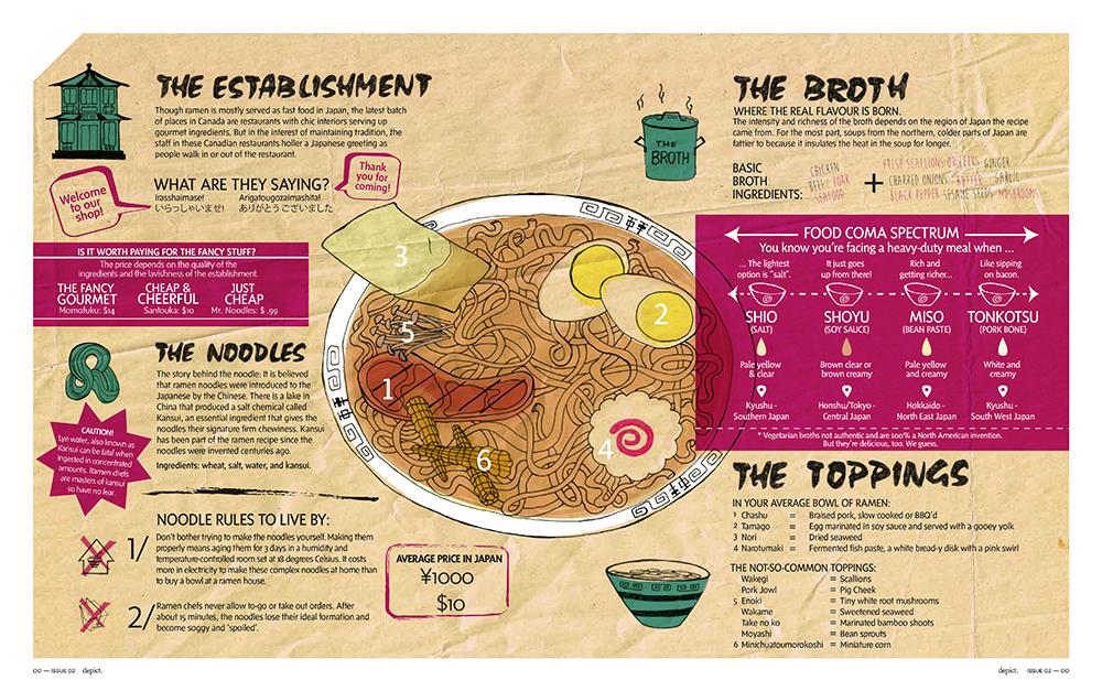 Depict Magazine | Ramen Noodles Visual Editorial Design